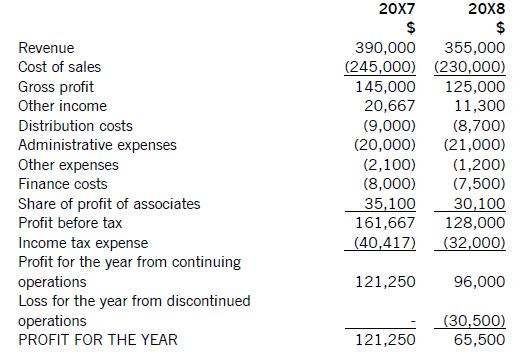 Income Statement  TvsputnikTk
